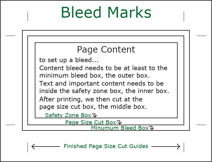 Diagram of Bleed Marks